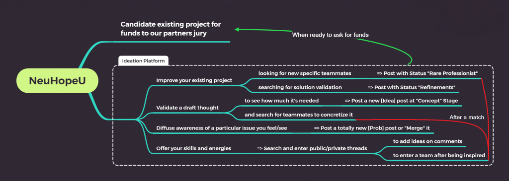 The possible users journeys with or without the ideation platform